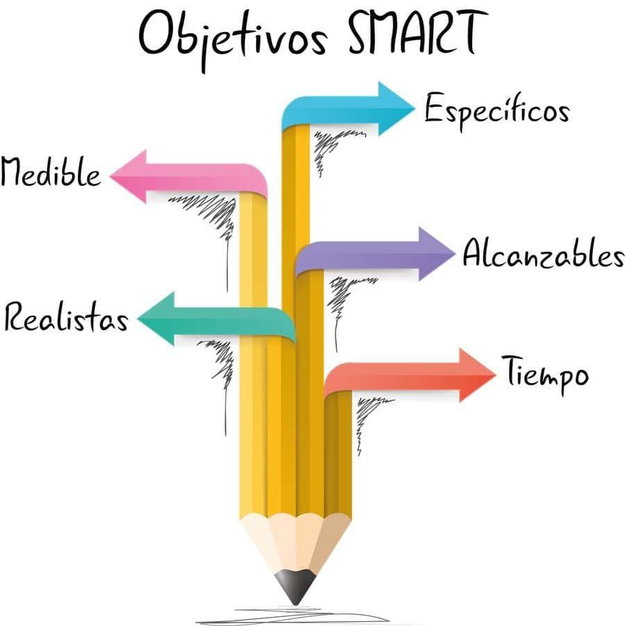 Método smart para alcanzar las metas
